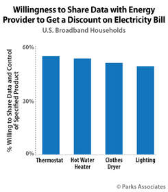 Parks Associates: Willingness to Share Data with Energy Provider to Get a Discount on Electricity Bi