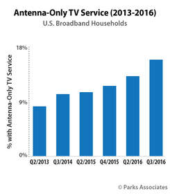 Parks Associates: Antenna-Only TV Service (2013-2016)