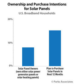 Parks Associates: Ownership and Purchase Intentions for Solar Panels