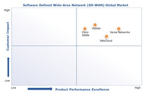 Quadrant Knowledge Solutions performance quadrant
