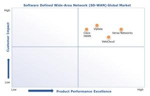 Quadrant Knowledge Solutions performance quadrant
