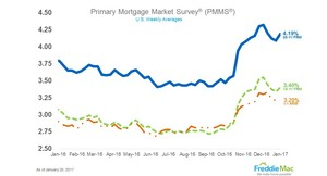 Mortgage Rates Rise for First Time in 2017