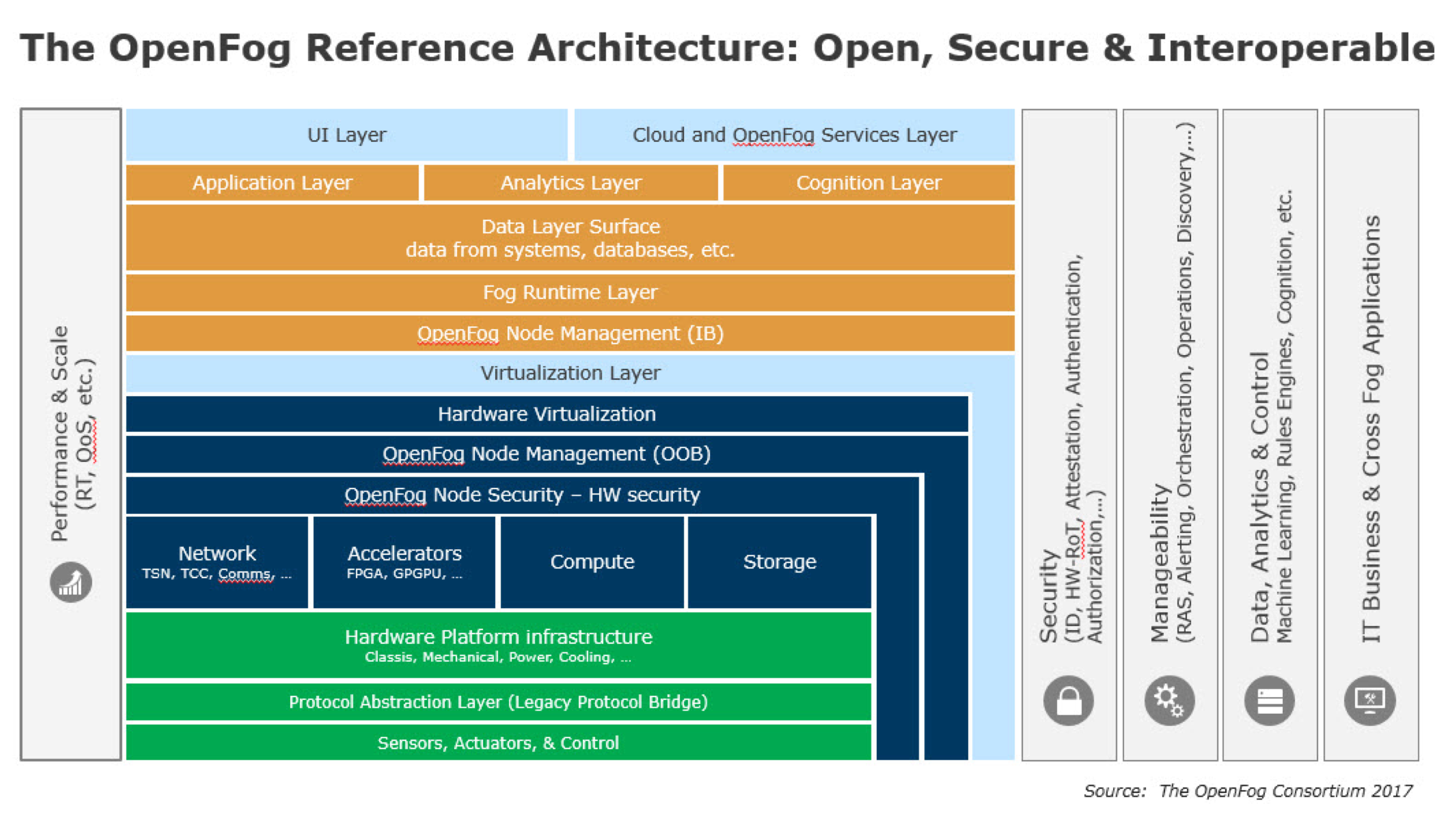 101370_OpenFogReferenceArchitecture.jpg