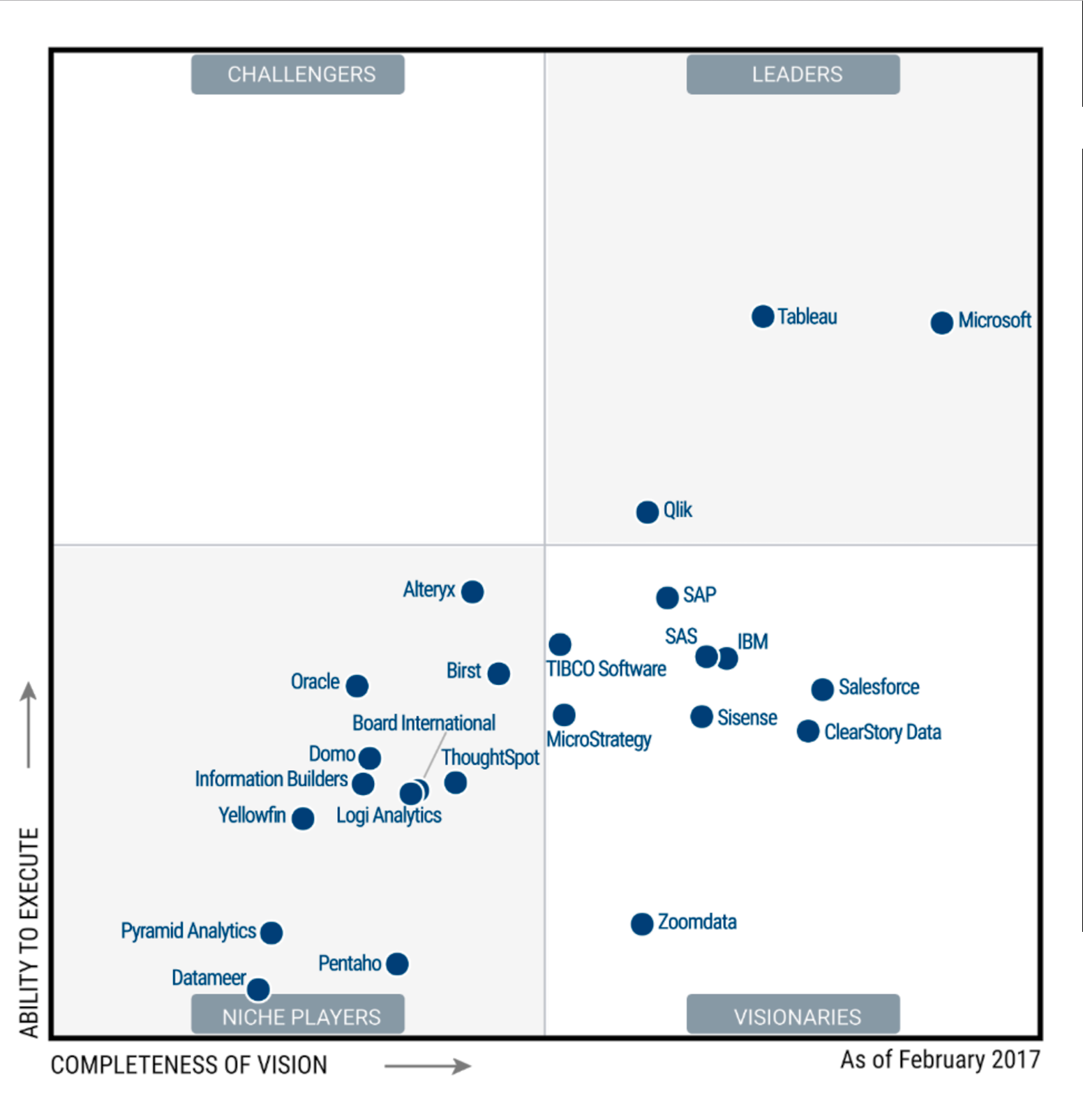Gartner Positions ClearStory Data as a Visionary In 2017 Magic Quadrant for Business Intelligence and Analytics Platforms