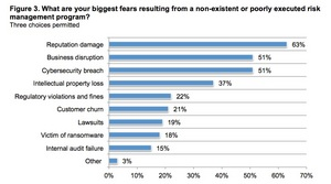 Enterprises Fear Brand Damage More Than Breaches Due to Lack of Risk Management Strategy
