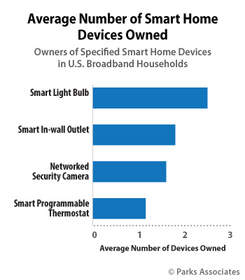 Parks Associates: Average Number of Smart Home Devices Owned
