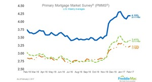 Mortgage Rates Steady to Begin February