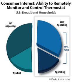 Parks Associates: Consumer Interest: Ability to Remotely Monitor and Control Thermostat