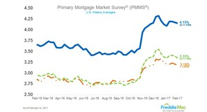 Mortgage Rates Continue Holding Pattern
