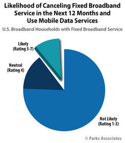 Parks Associates: Likelihood of Canceling Fixed Broadband Service in the Next 12 Months and Use Mobi