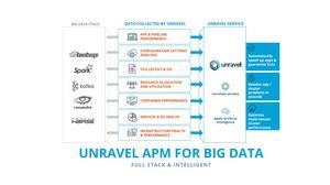 Unravel APM for Big Data