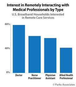 Parks Associates: Interest in Remotely Interacting with Medical Professionals by Type