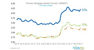 Mortgage Rates Hit 2017 High