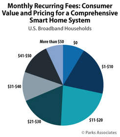 Parks Associates: Majority of U.S. broadband households willing to pay more than $20 per month for comprehensive smart home system