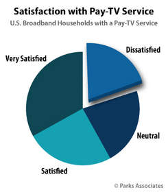 Parks Associates: 20% of U.S. pay-TV subscribers are dissatisfied with their pay-TV service