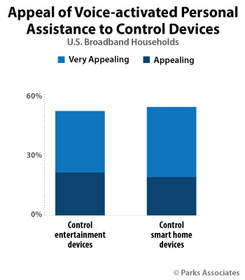 Parks Associates: Appeal of Voice-activated Personal Assistance to Control Devices