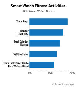 Parks Associates: 60% of U.S. smart watch owners use their watch to count steps