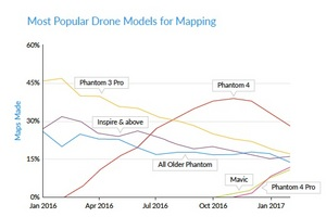 DroneDeploy's analysis highlights the most popular DJI drone models used for mapping over time.
