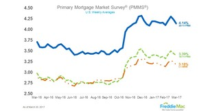 Mortgage Rates See Another Significant Decline