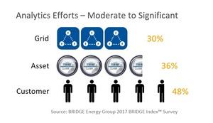 Utilities, Grid Analytics, BRIDGE Energy Group,  Analytics Projects