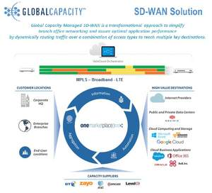 Global Capacity Managed SD-WAN Services