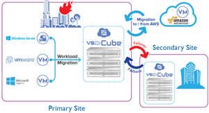 VSkyMotion, hyperconverged infrastructure