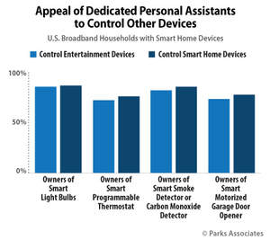 Parks Associates: Appeal of Dedicated Personal Assistants to Control Other Devices