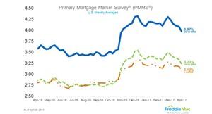 Mortgage Rates Tumble Below 4 Percent
