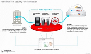 The Unitas Global-Equinix solution