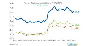 Mortgage rates increase after weeks of decline.