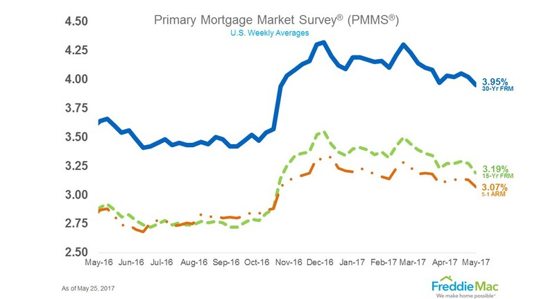 Average US 30-year mortgage rate falls to 3.95 pct, 2017 low