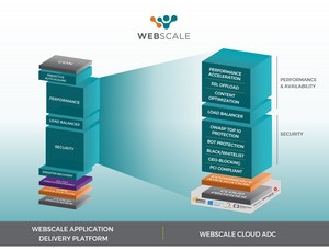 Webscale Cloud ADC