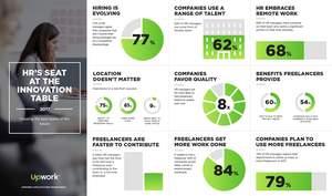 Upwork Future Workforce Report