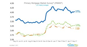 Mortgage rates continue to hold.