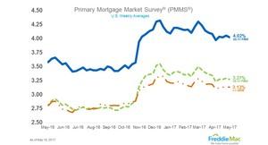 Mortgage Rates Edge Down