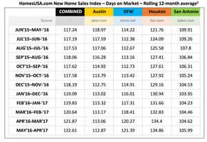 HomesUSA.com New Home Sales Index - 12-month Chart