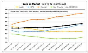HomesUSA.com New Home Sales Index - Texas