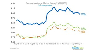 Mortgage Rates Drop to Lowest of 2017