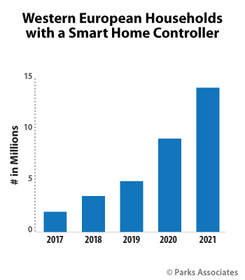 Parks Associates: Western European Households with a Smart Home Controller
