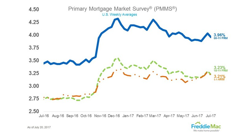 Mortgage rates seesaw lower as Congress flails and investors flock to bonds