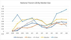 The chart above visualizes the trend in National Transit LCB(TM) over the past two weeks, segmented by market size--Metropolis, Urban, Suburban, Rural, and Micro. Each point on the graph corresponds to the LCB of each market size segment on that day. Upward trends in LCB are often a result of positive public service announcements, holidays, and service improvements, all conversations that result in significantly higher levels of positive engagement. Other changes in LCB, like a downward trend, signify an increase in negative conversations, usually regarding service complaints or community displeasure with capital construction projects, while a plateau represents an unchanging level of engagement and frequency within a given period of time.