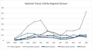 The chart above visualizes the trend in National Transit LCB(TM) over the past two weeks, segmented by regional division. Included are five of ten total regional division segments--New England, East North Central, South Atlantic, West South Central, and Pacific. While LCB for four of the regional divisions was generally consistent, the trend in New England's LCB saw more dramatic spikes in the same time period. When users engage with New England transit agencies, their engagement expresses higher levels of positive sentiment resulting in more significant changes in LCB.