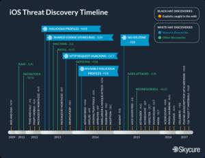 iOS Threat Discovery Timeline