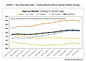 CHART 2 - New Home Sales Index from HomesUSA.com