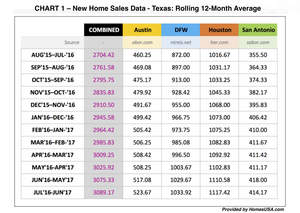 CHART 1 - New Home Sales Data in Texas - Rolling 12-Month Average