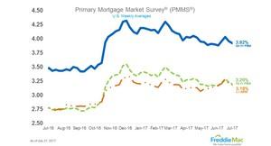 Mortgage Rates Drop Again