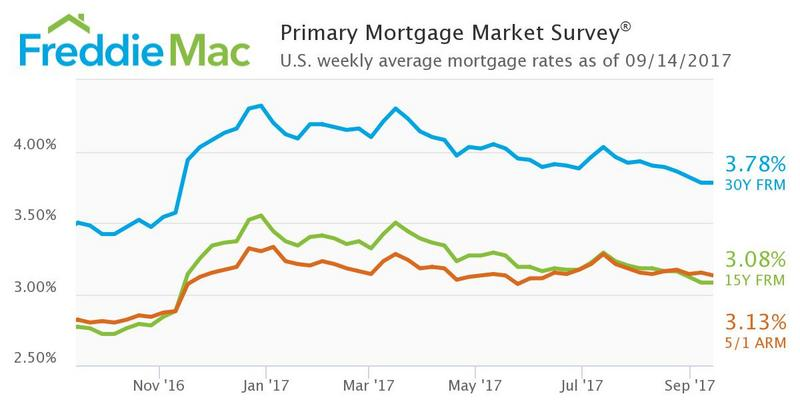 Mortgage rates hold at 2017 lows