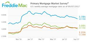30-Year Mortgage Rate Hits Another 2017 Low