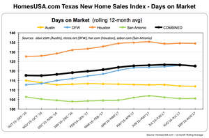 HomesUSA.com New Home Sales Index - Days on Market in Texas