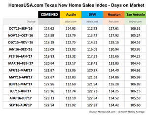 HomesUSA.com New Home Index Chart - Days on Market in Texas (Grid)